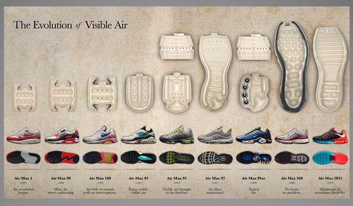 historia-de-las-nike-air-max-1-todos-los-modelos